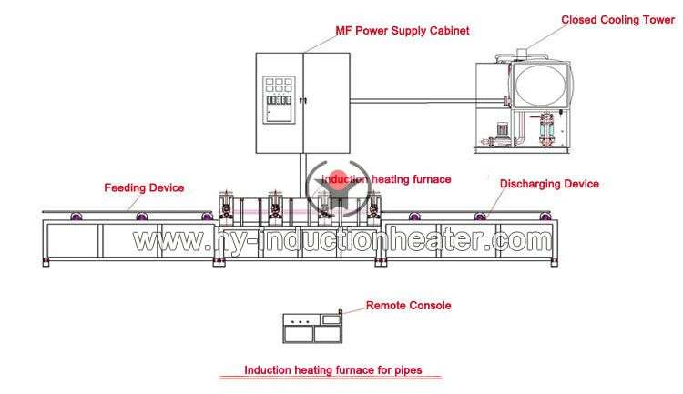 http://www.hy-inductionheater.com/case/pipeline-heat-treatment-equipment.html