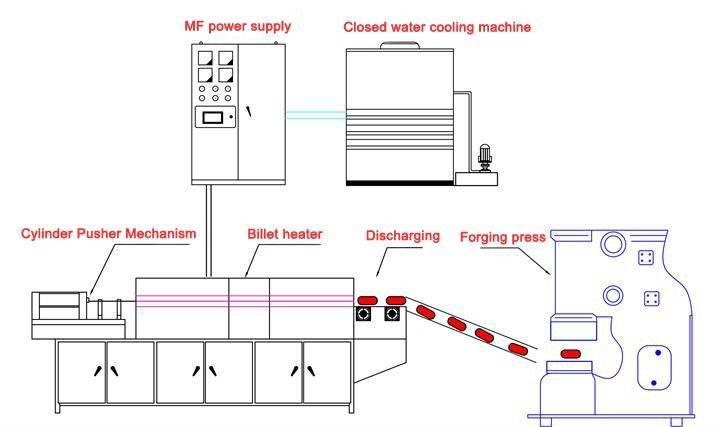 aluminum billet induction heating