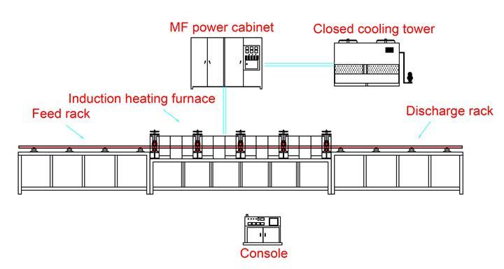 annealing rod with induction heating