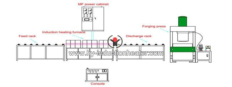 automatic forging production line