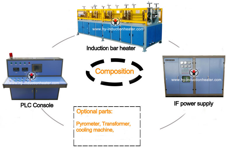 http://www.hy-inductionheater.com/case/bar-induction-heating.htmlf