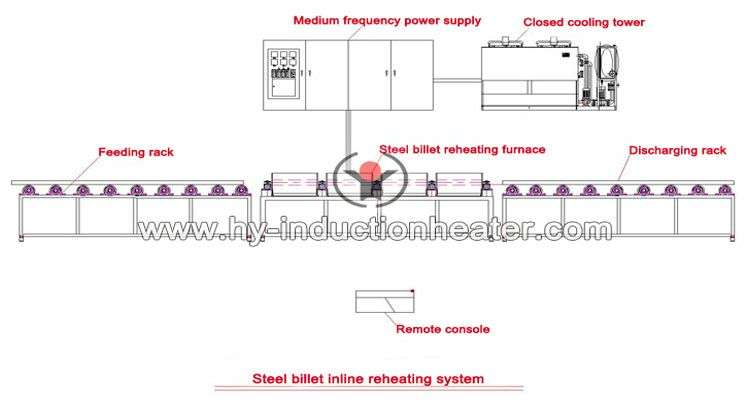 billet induction heater layout