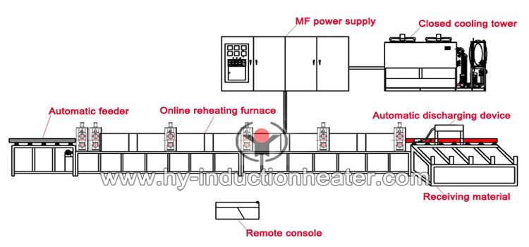 http://www.hy-inductionheater.com/case/steel-billet-induction-reheating-furnace.html
