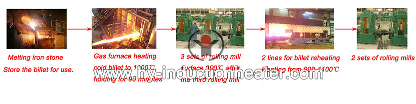 continuous casting and rolling