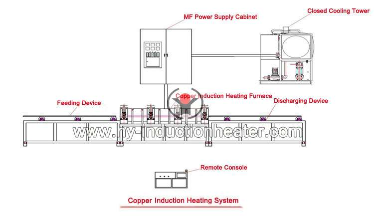 http://www.hy-inductionheater.com/products/copper-bar-heating-furnace.html