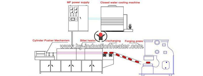 http://www.hy-inductionheater.com/products/copper-forging.html