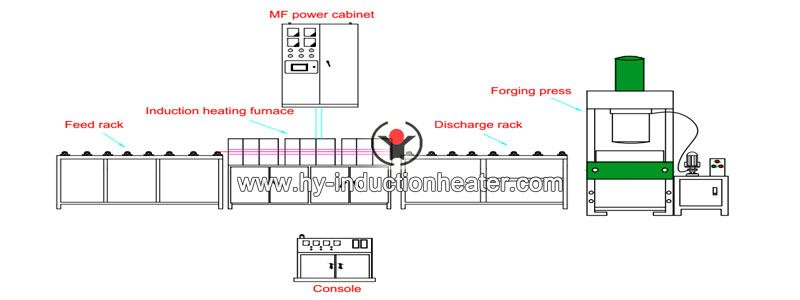 forging pipe induction heating