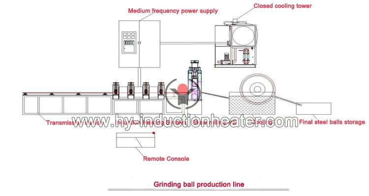 grinding ball production process