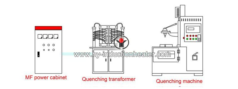 guide rail induction quenching