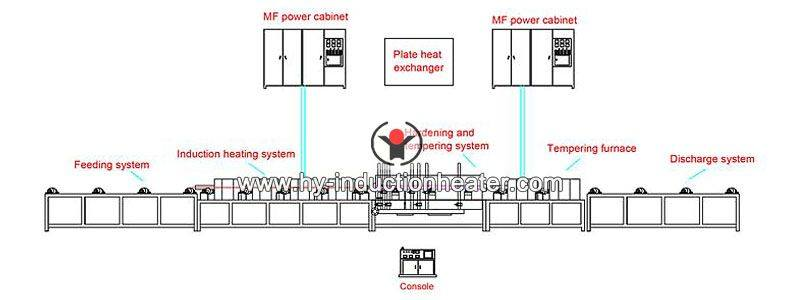high speed steel heat treatment line