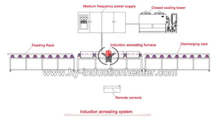 http://www.hy-inductionheater.com/products/stainless-steel-annealing-furnace.html