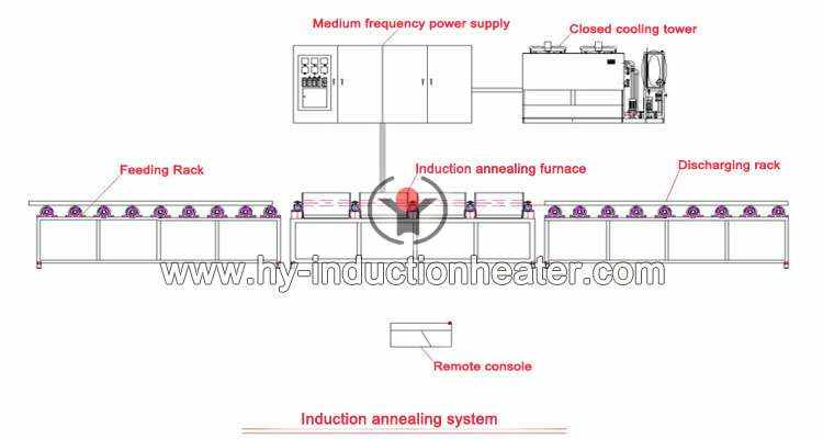 induction annealing system