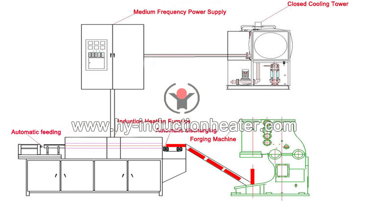 induction forging furnace system