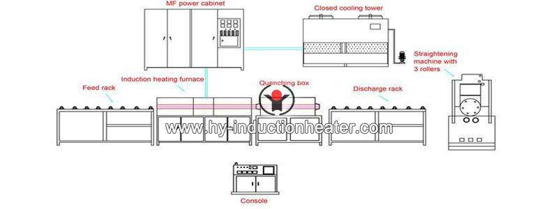 induction hardening production line