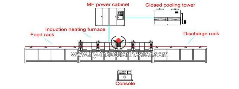 induction heating copper bar for rolling