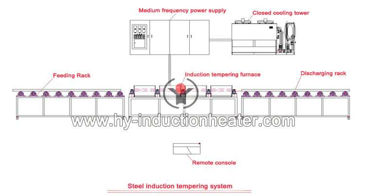 induction tempering system