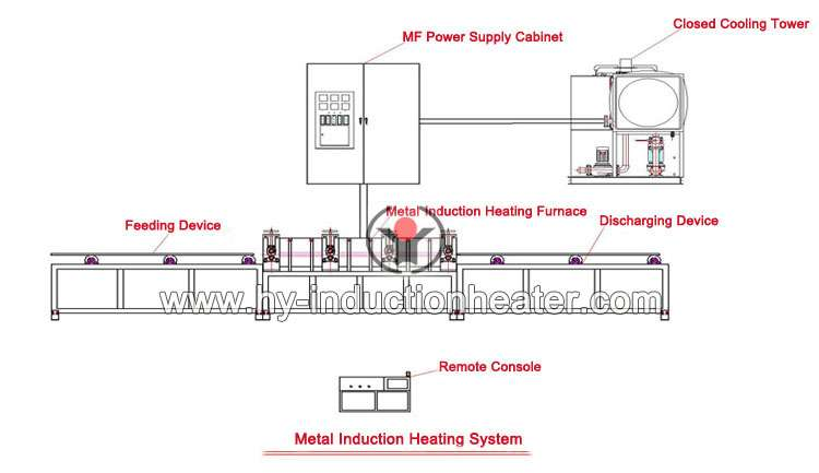 http://www.hy-inductionheater.com/products/metal-induction-heating-equipment.html