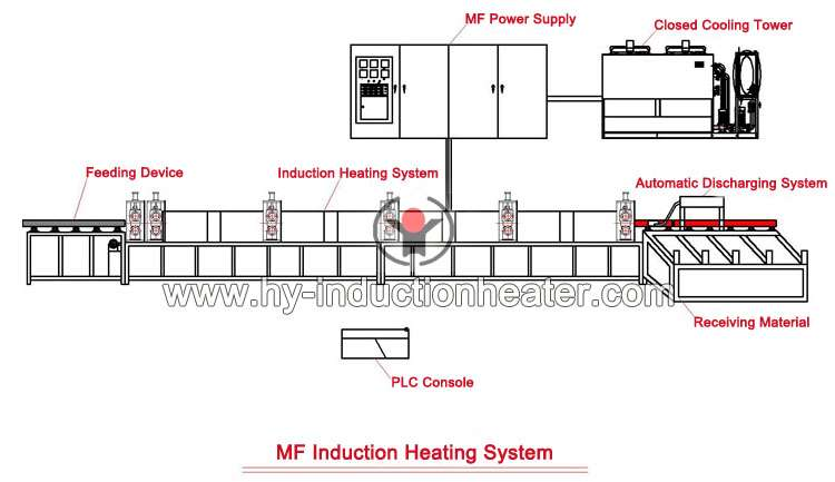 mf induction heating system
