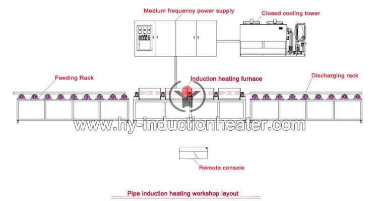 http://www.hy-inductionheater.com/products/seamless-steel-pipe-annealing-equipment.html