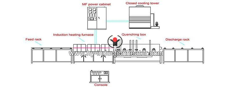 pipe induction quenching