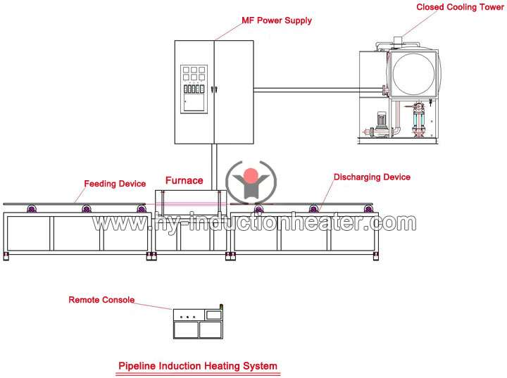 http://www.hy-inductionheater.com/case/pipeline-induction-heating-system.html