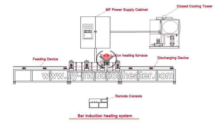 http://www.hy-inductionheater.com/products/bar-heating-equipment.html