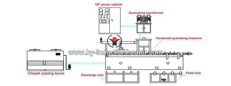 shaft horizontal quenching machine