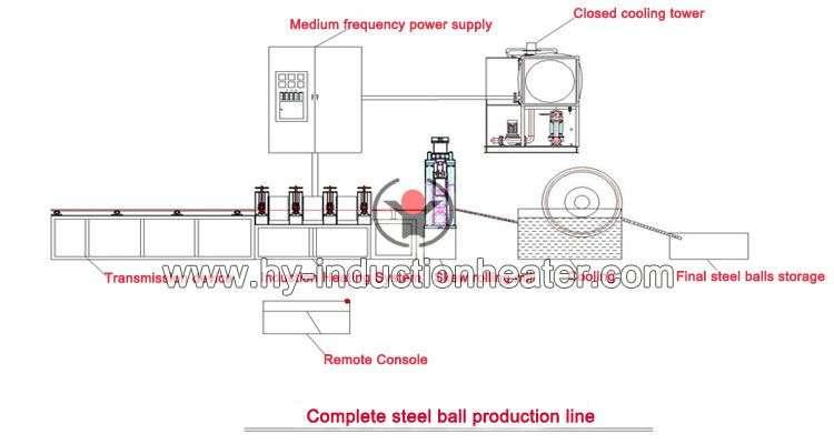 skew rolling steel ball line