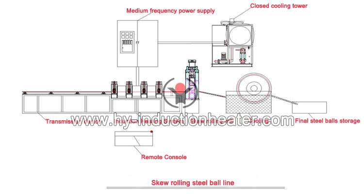 http://www.hy-inductionheater.com/products/skew-rolling-steel-ball-line.html