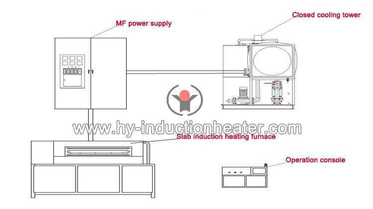 http://www.hy-inductionheater.com/products/steel-slab-heat-treatment-furnace.html
