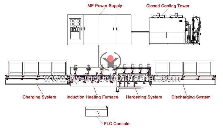 http://www.hy-inductionheater.com/products/induction-heating-hardening-equipment.html