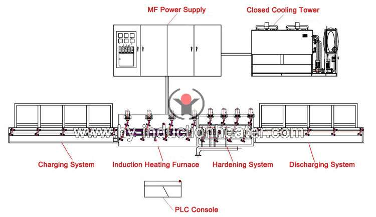 http://www.hy-inductionheater.com/products/steel-pipe-quenching-line.html