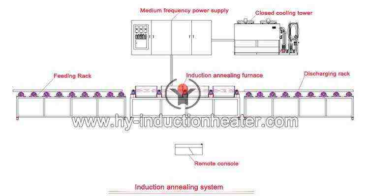 stainless tube annealing system