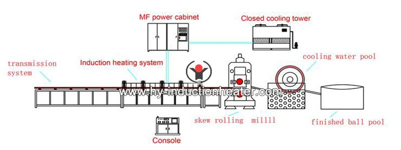 steel ball hot rolling line