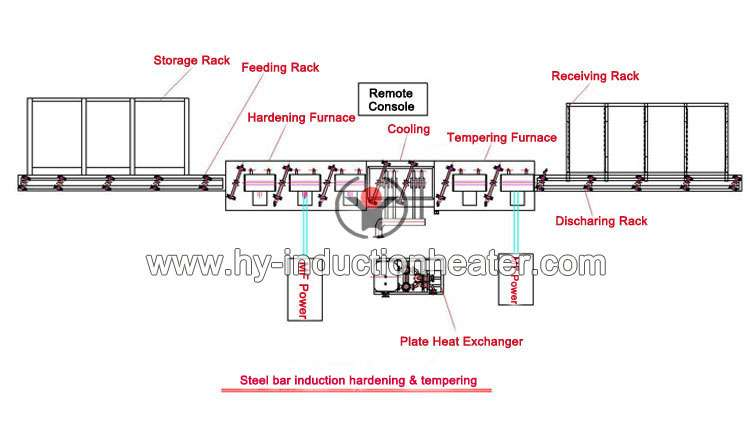 http://www.hy-inductionheater.com/case/round-bar-hardening-and-tempering-furnace.html