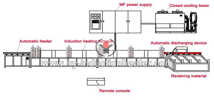 http://www.hy-inductionheater.com/products/bar-heat-treatment-furnace.html