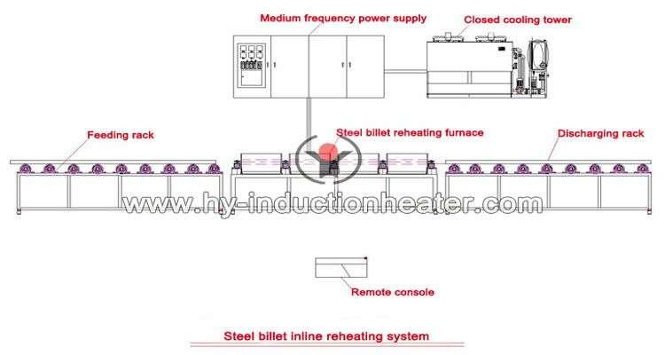 steel billet inline reheating system