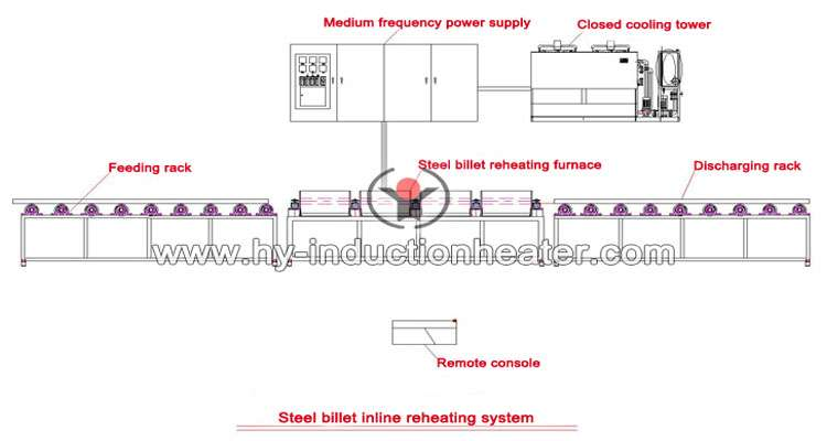 http://www.hy-inductionheater.com/products/billet-heating-furnace.html