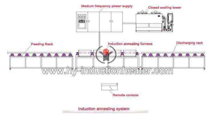 steel tube annealing machine